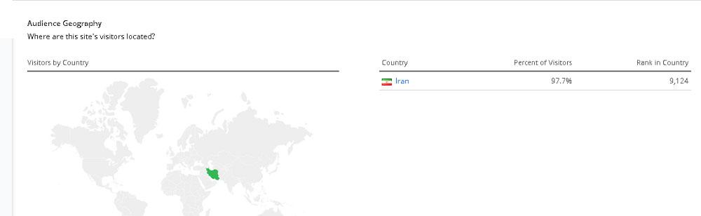 امار بازدیدکننده های کشورهای متفاوت سایت پونه مدیا