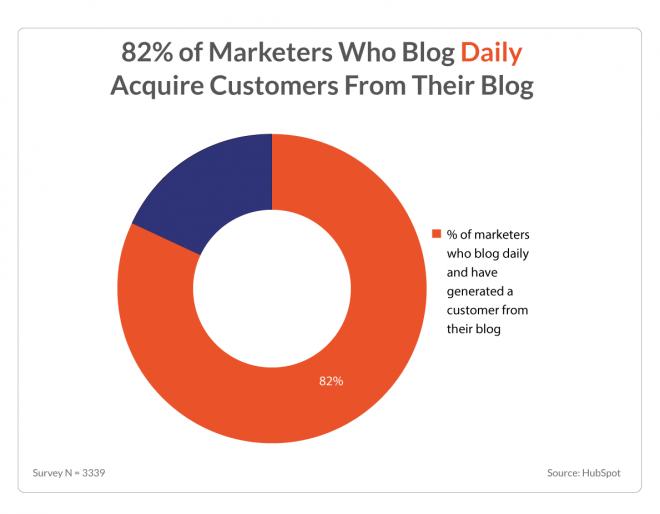 تاثیر وبلاگ در پیداکردن مشتری