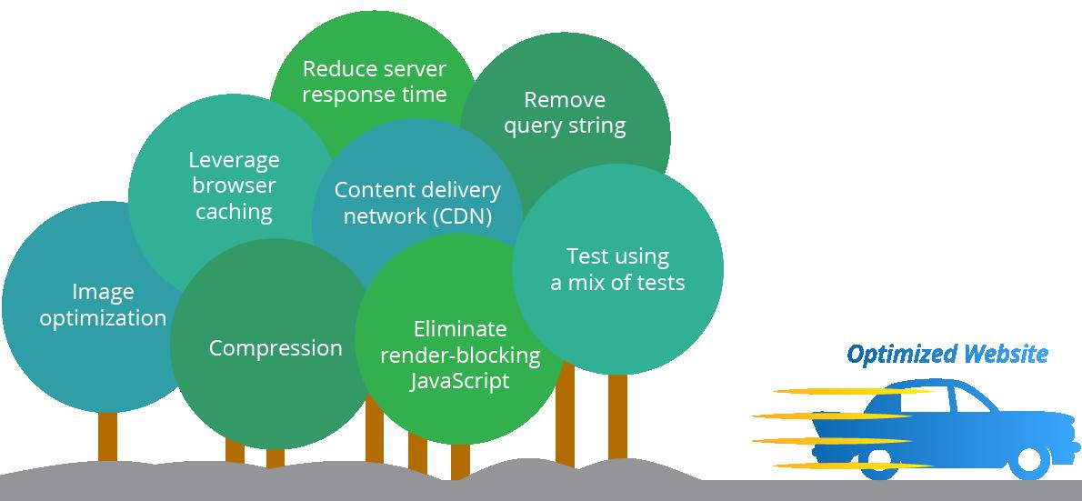 بهینه سازی سایت چیست