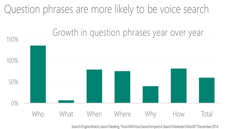 most common voice search