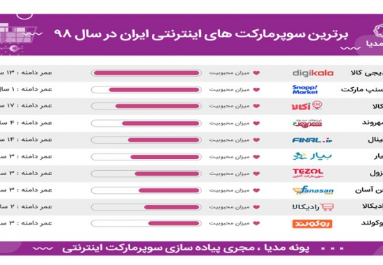 latest_articles-550x380-1701-1570440962-top-online-supermarket-in-iran وبلاگ