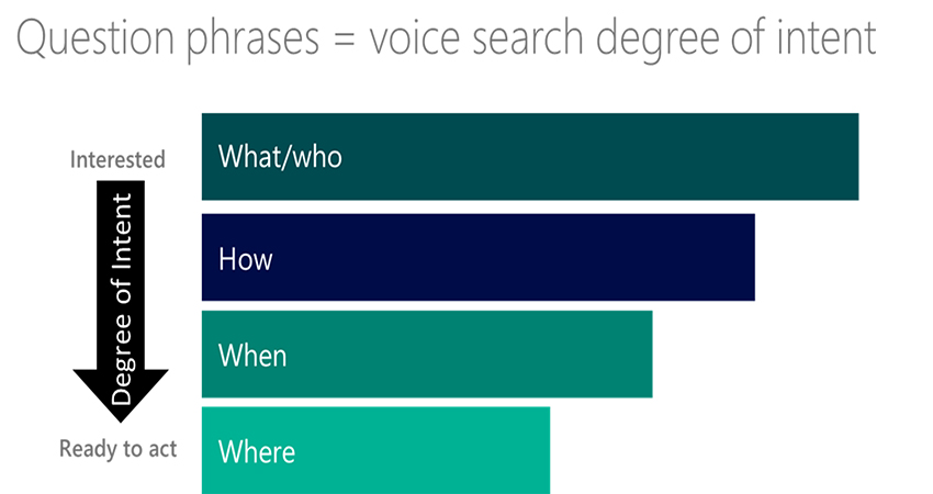 voice search intentions